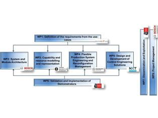 ReCam :: Rapid Reconfiguration of Flexible Production Systems